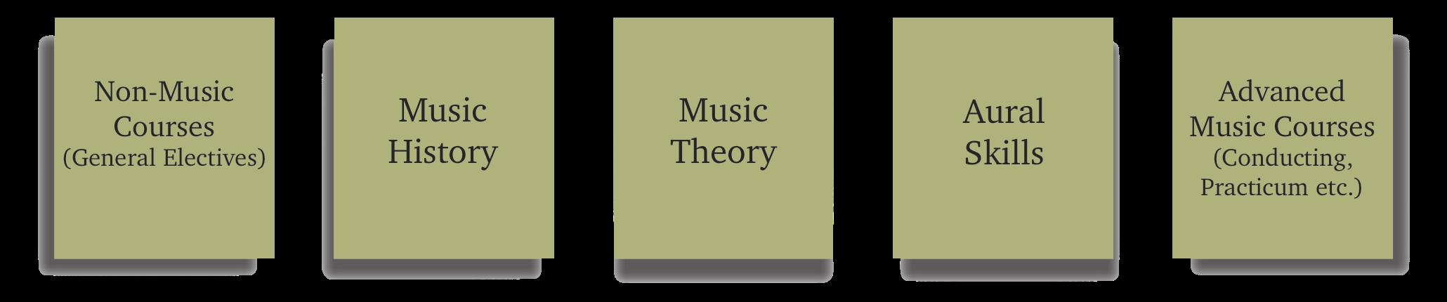 musiccourses