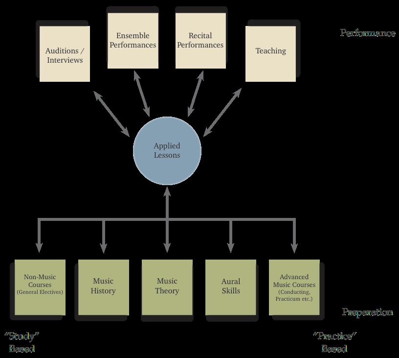 Developing an Applied Lesson Framework